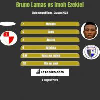 Bruno Lamas vs Imoh Ezekiel h2h player stats