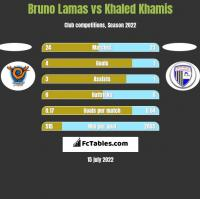 Bruno Lamas vs Khaled Khamis h2h player stats