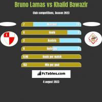 Bruno Lamas vs Khalid Bawazir h2h player stats