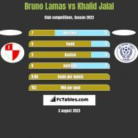 Bruno Lamas vs Khalid Jalal h2h player stats