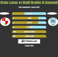 Bruno Lamas vs Khalil Ibrahim Al Hammadi h2h player stats