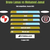 Bruno Lamas vs Mohamed Jamal h2h player stats