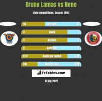 Bruno Lamas vs Nene h2h player stats