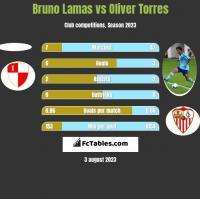 Bruno Lamas vs Oliver Torres h2h player stats