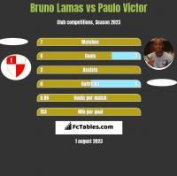 Bruno Lamas vs Paulo Victor h2h player stats