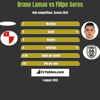 Bruno Lamas vs Filipe Sores h2h player stats