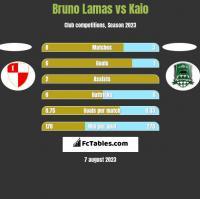 Bruno Lamas vs Kaio h2h player stats