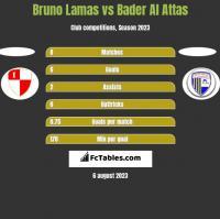 Bruno Lamas vs Bader Al Attas h2h player stats