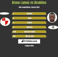 Bruno Lamas vs Ibrahima h2h player stats