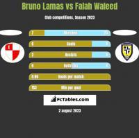 Bruno Lamas vs Falah Waleed h2h player stats
