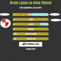 Bruno Lamas vs Omar Ahmed h2h player stats