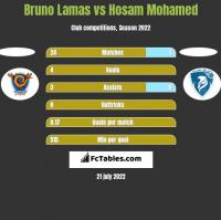 Bruno Lamas vs Hosam Mohamed h2h player stats
