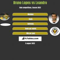 Bruno Lopes vs Leandro h2h player stats
