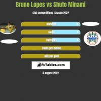 Bruno Lopes vs Shuto Minami h2h player stats