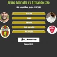 Bruno Martella vs Armando Izzo h2h player stats