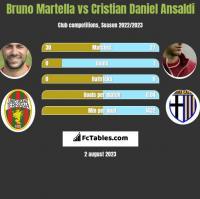 Bruno Martella vs Cristian Daniel Ansaldi h2h player stats
