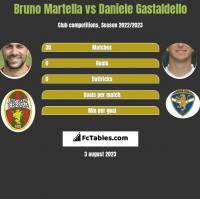 Bruno Martella vs Daniele Gastaldello h2h player stats