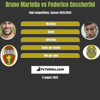 Bruno Martella vs Federico Ceccherini h2h player stats
