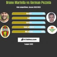 Bruno Martella vs German Pezzela h2h player stats