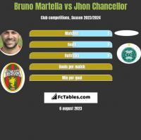 Bruno Martella vs Jhon Chancellor h2h player stats