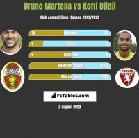 Bruno Martella vs Koffi Djidji h2h player stats