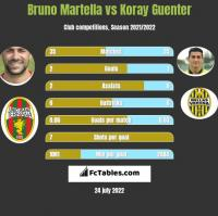 Bruno Martella vs Koray Guenter h2h player stats