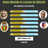 Bruno Martella vs Lorenzo De Silvestri h2h player stats