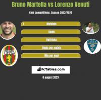 Bruno Martella vs Lorenzo Venuti h2h player stats
