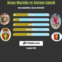 Bruno Martella vs Stefano Sabelli h2h player stats