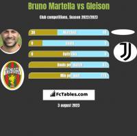 Bruno Martella vs Gleison h2h player stats