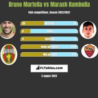 Bruno Martella vs Marash Kumbulla h2h player stats