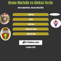 Bruno Martella vs Aleksa Terzic h2h player stats