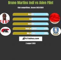 Bruno Martins Indi vs Aden Flint h2h player stats