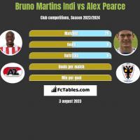 Bruno Martins Indi vs Alex Pearce h2h player stats