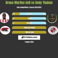 Bruno Martins Indi vs Andy Yiadom h2h player stats