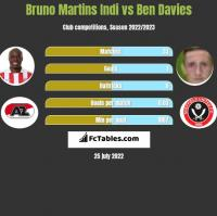 Bruno Martins Indi vs Ben Davies h2h player stats