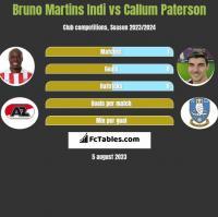 Bruno Martins Indi vs Callum Paterson h2h player stats