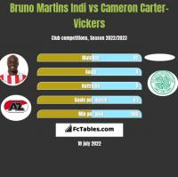 Bruno Martins Indi vs Cameron Carter-Vickers h2h player stats