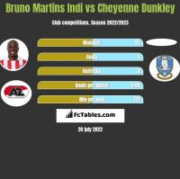 Bruno Martins Indi vs Cheyenne Dunkley h2h player stats