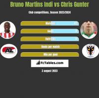 Bruno Martins Indi vs Chris Gunter h2h player stats