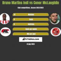 Bruno Martins Indi vs Conor McLaughlin h2h player stats