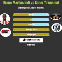 Bruno Martins Indi vs Conor Townsend h2h player stats