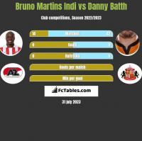 Bruno Martins Indi vs Danny Batth h2h player stats