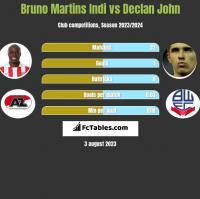 Bruno Martins Indi vs Declan John h2h player stats