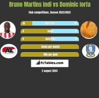 Bruno Martins Indi vs Dominic Iorfa h2h player stats