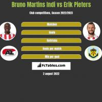 Bruno Martins Indi vs Erik Pieters h2h player stats