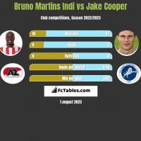 Bruno Martins Indi vs Jake Cooper h2h player stats