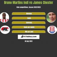 Bruno Martins Indi vs James Chester h2h player stats