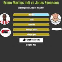 Bruno Martins Indi vs Jonas Svensson h2h player stats