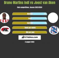 Bruno Martins Indi vs Joost van Aken h2h player stats